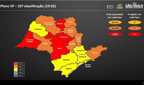 Região de Franca avança para a fase laranja do Plano SP