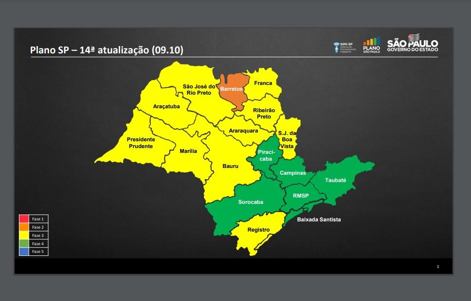 Franca permanece na fase amarela, Grande SP e 5 regiões avançam para fase verde
