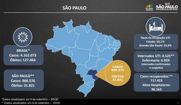 Covid-19: Nos últimos 14 dias, 321 municípios de SP não registraram óbitos